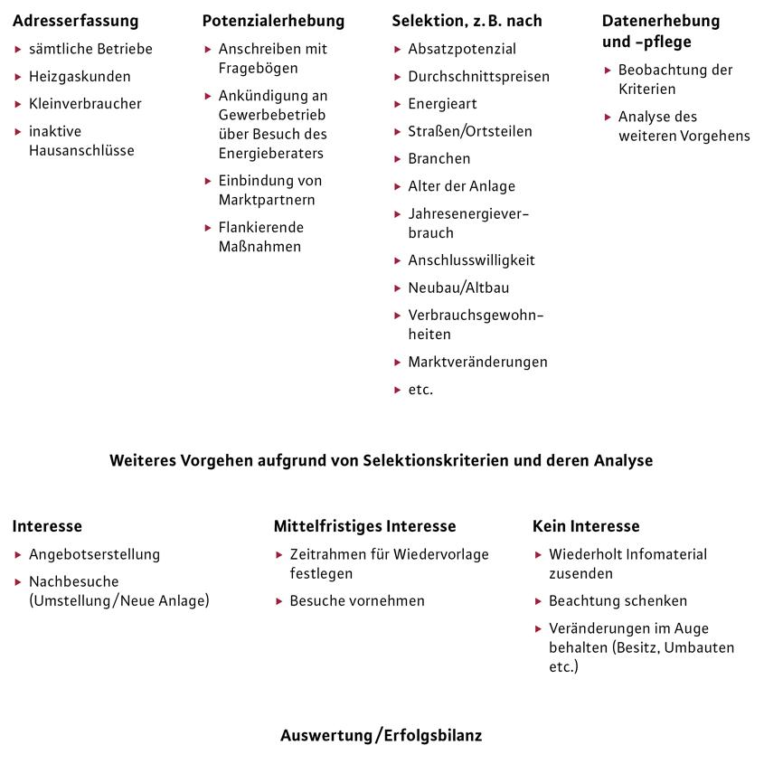 Marktanalyse und Zielgruppe des Gewerbemarktes