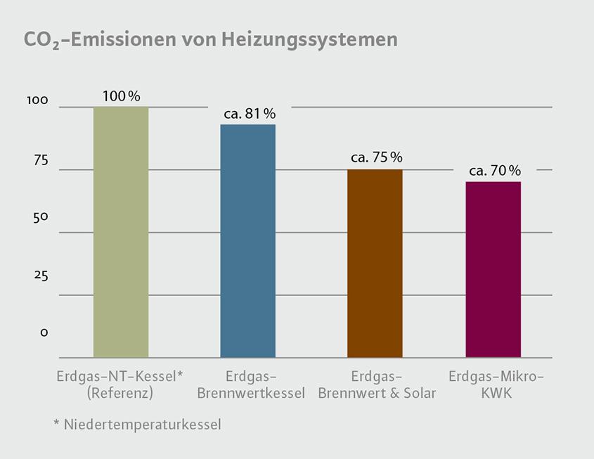 Beste Wie Heizsysteme Funktionieren Galerie - Elektrische Schaltplan ...