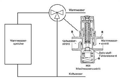 Energiesparen: Durchlaufwasserheizer und Thermo-Mischbatterie