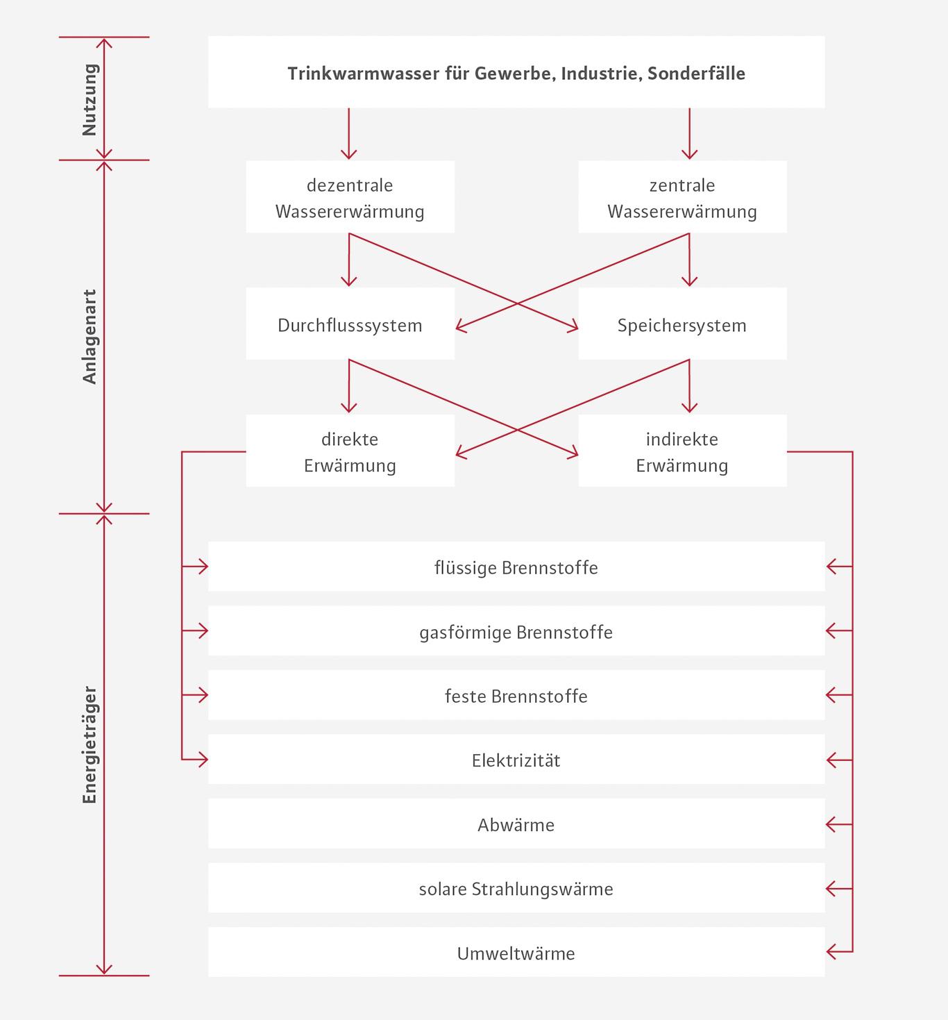 Berühmt Direkte Und Indirekte Warmwassersysteme Ideen - Der ...